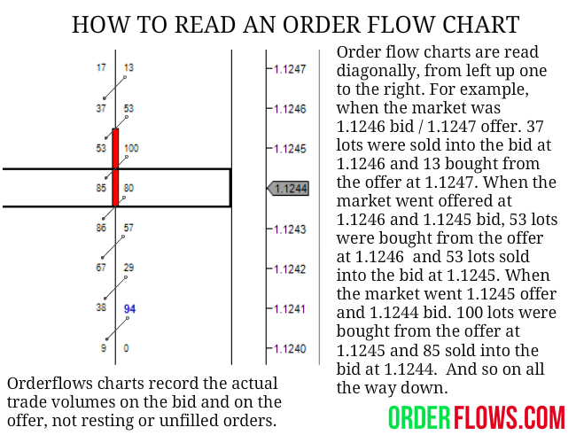 how to read an orderflow commentary