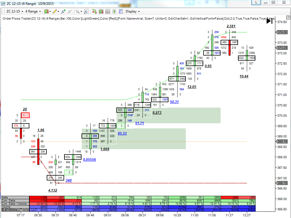 9-11 as messy as my charts get