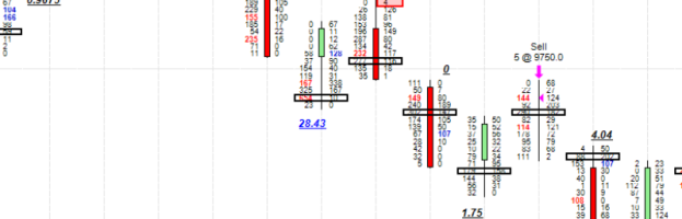 Chinese Take-Out: Trading The SGX A50 Futures With Orderflows Trader