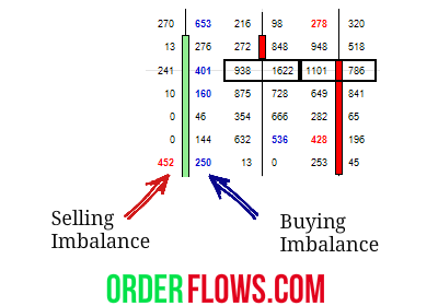 The 1 Tick Trade Setup | Order Flows